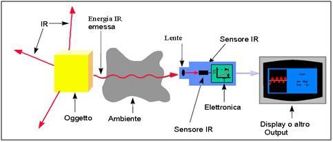Semplificazione del funzionamento della termocamera